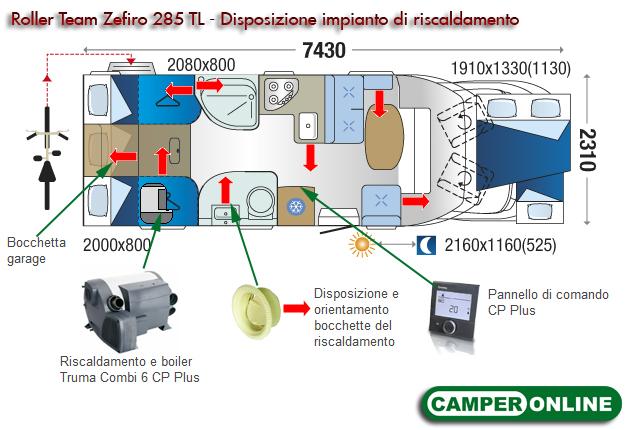 Roller Team Zefiro 285 TL - Disposizione bocchette del riscaldamento
